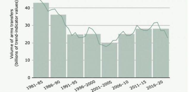 US, French, German Arms Exports Grew, Russian, Chinese Declined in Past 5 Years, SIPRI Says
